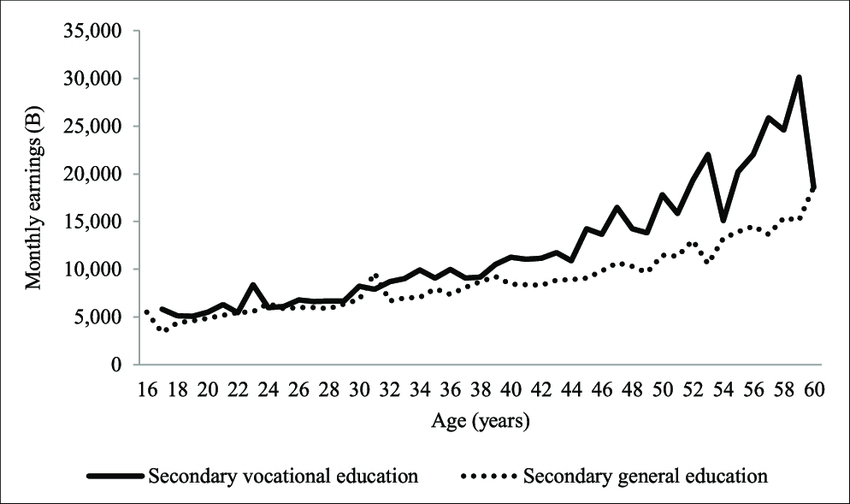 Average Monthly Earnings for Secondary Vocational