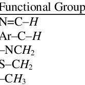 1 HNMR data for the ligand measured in DMSOd 6 br = broad