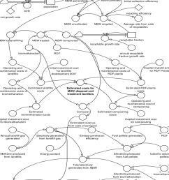 stock flow diagram of proposed mswms [ 850 x 1175 Pixel ]