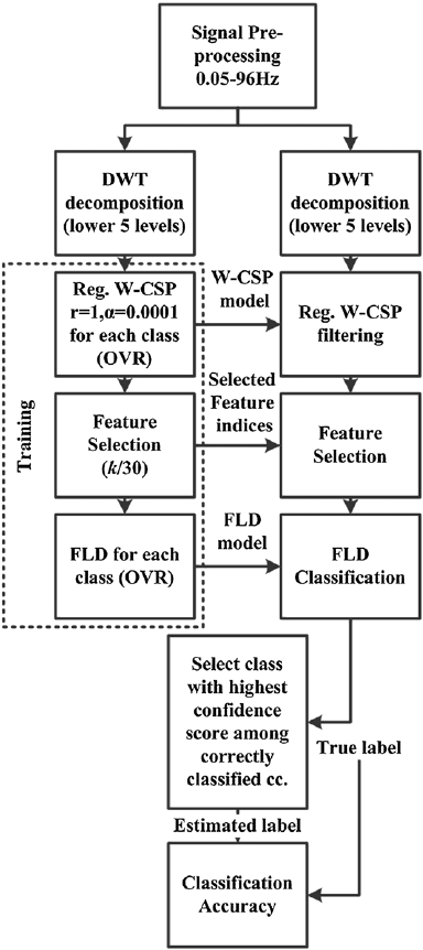The block diagram for the signal processing algorithm used