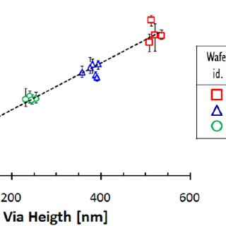 (PDF) Measuring the electrical resistivity and contact