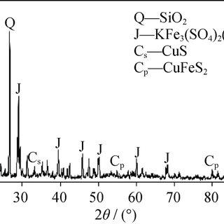 XRD pattern of pyritic chalcopyrite bioleaching residues