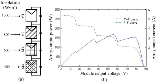 Characteristics of a PV array under partial shading