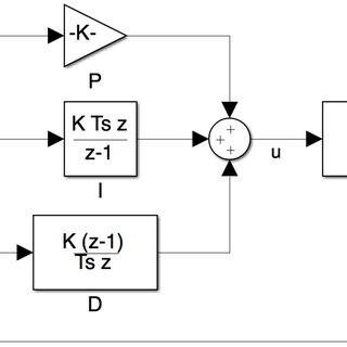 Impedance controller schematic in Matlab/Simulink. The