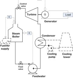 18 left process diagram of the thermal power plant for simplicity of illustration [ 850 x 974 Pixel ]