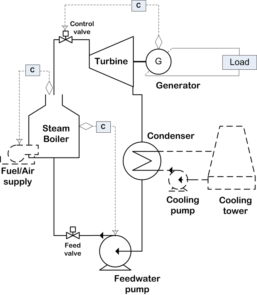 hight resolution of 18 left process diagram of the thermal power plant for simplicity of illustration