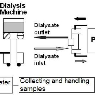Block diagram of blood and dialysate sample collection and