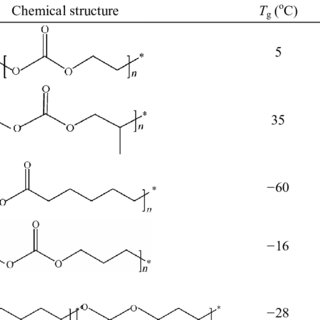 (PDF) Recent advances in solid polymer electrolytes for