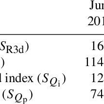 Antecedent precipitation index (API) over 30 days for the