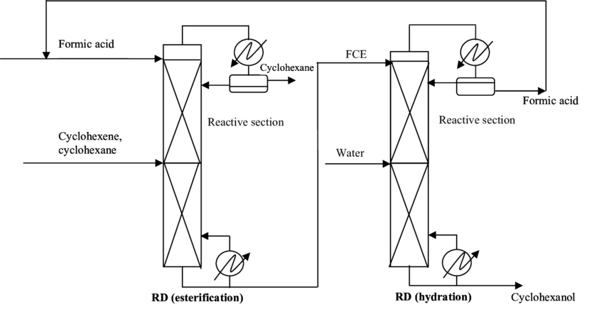 Process flowsheet for the indirect hydration of