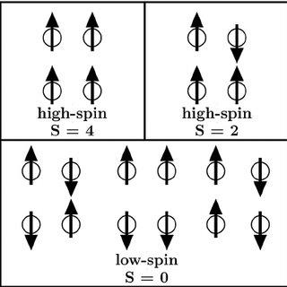 (PDF) Electronic and magnetic properties of DUT-8(Ni)