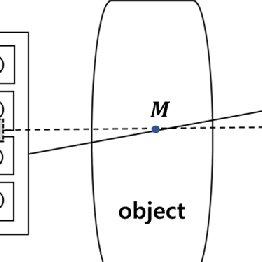 Illustration of the projection image restoration problem