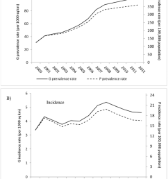 g rates and p rates of hiv aids epidemic in the united states panel [ 850 x 1119 Pixel ]