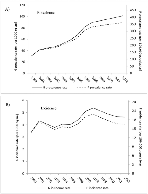 small resolution of g rates and p rates of hiv aids epidemic in the united states panel