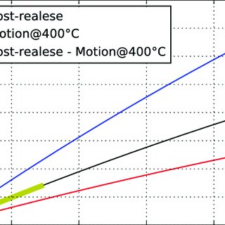 (PDF) Post-Release Deformation and Motion Control of