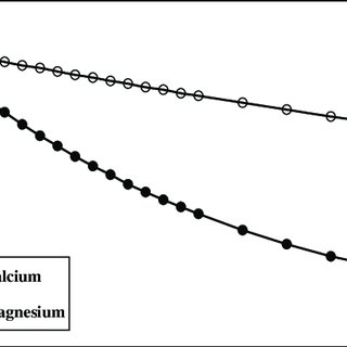 (PDF) Electrochemical removal of calcium and magnesium