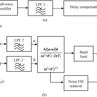 (PDF) Encoding Frequency Modulation to Improve Cochlear