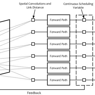 (PDF) Spatial Deep Learning for Wireless Scheduling
