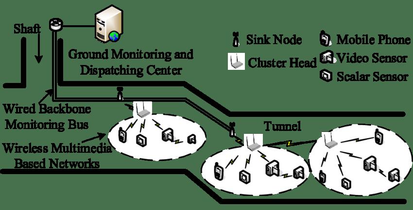 Architecture of wireless multimedia sensor networks (WMSNs