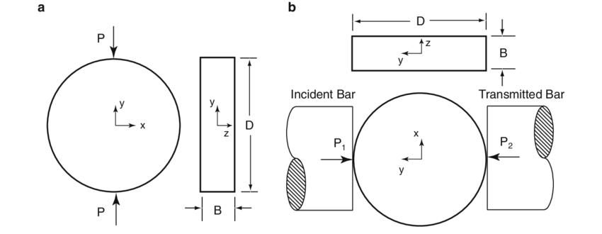 Schematics of the Brazilian test in a the material testing