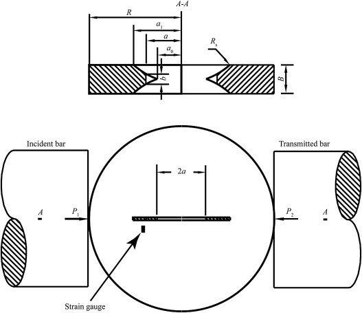 Dynamic rock tests using split Hopkinson (Kolsky) bar