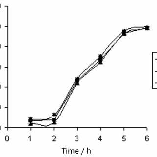 - Comparative results of in vitro release profile of