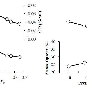 Cylinder pressure and temperature variation under