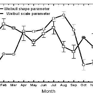 Error analysis for the estimation of Weibull parameters by