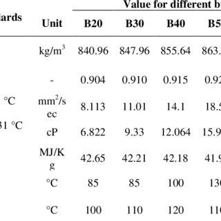 Lower calorific value (LCV) for different bio-fuels