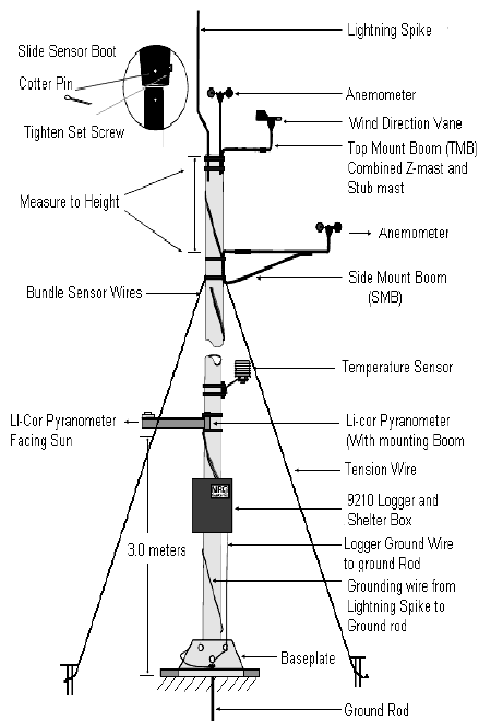 diagram of anemometer