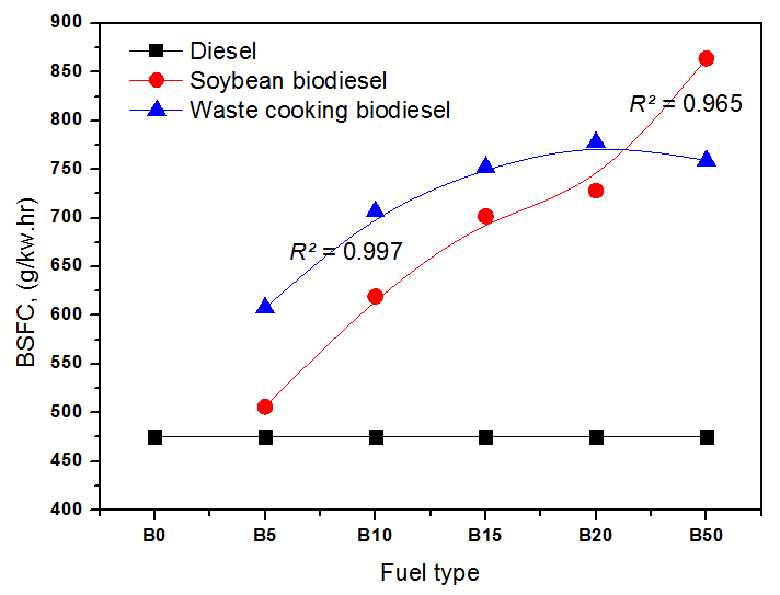 Comparison of brake specific fuel consumption for diesel