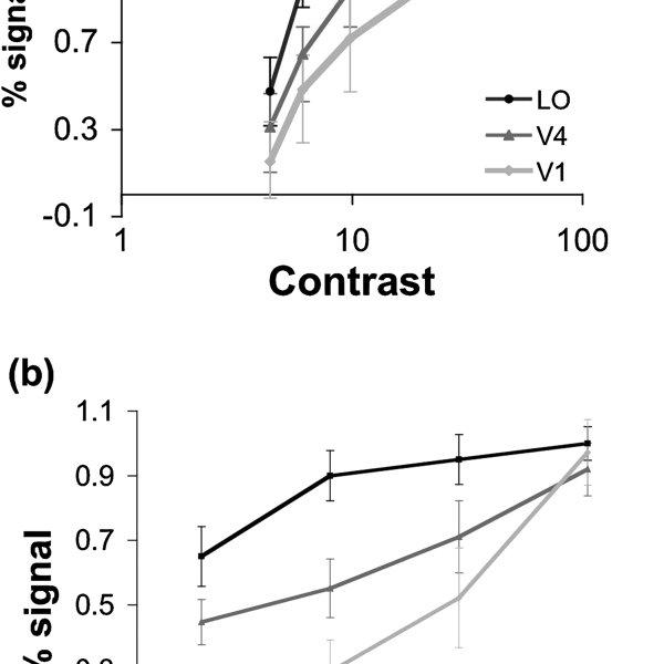 Principles of retinotopic mapping. Log-polar