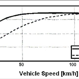 (PDF) The Use of a Steering Shaping Function to Improve