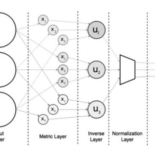 (PDF) Shepard Interpolation Neural Networks with K-Means