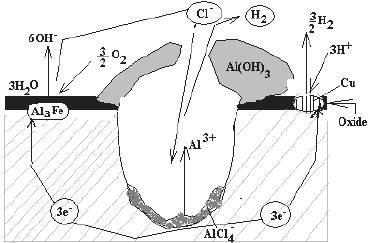 Schematic illustration of the mechanism of pitting