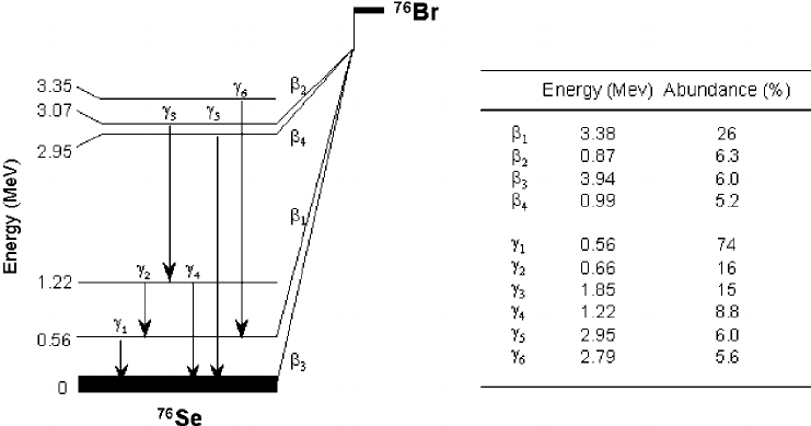 Simplified decay scheme of 76 Br, showing all decay