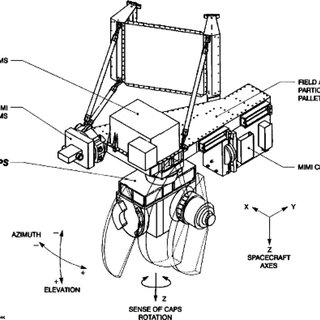 Schematic high-level CAPS electrical block diagram