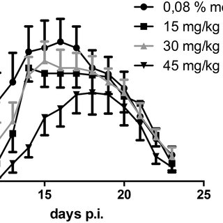 (PDF) Dimethyl Fumarate Ameliorates Lewis Rat Experimental