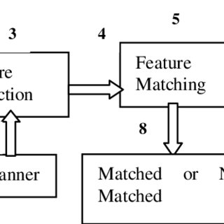 (PDF) Designing of a Virtual System with Fingerprint