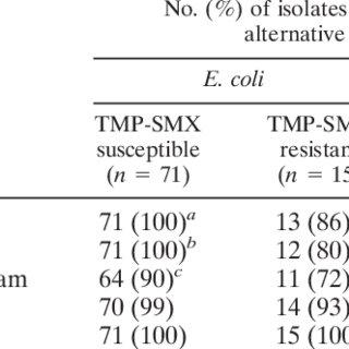 (PDF) Risk Factors for Trimethoprim-Sulfamethoxazole