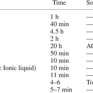 (PDF) ChemInform Abstract: Zeolite H-BEA Catalyzed