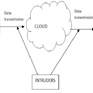 (PDF) Data Security is the Major Issue in Cloud Computing