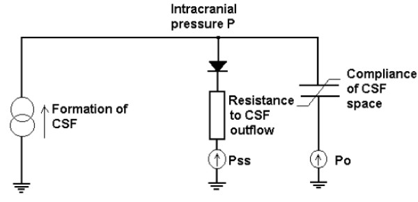 Electrical circuit analogy for CSF flow dynamics. The