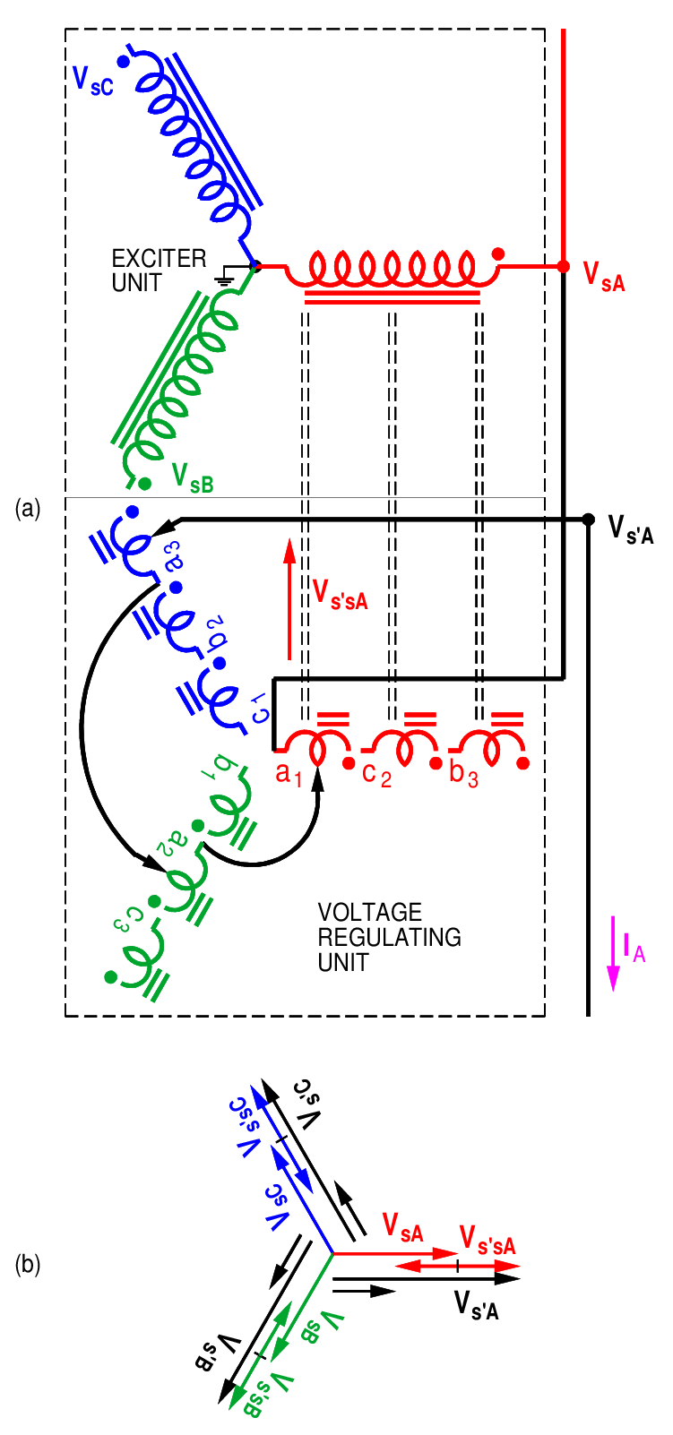 hight resolution of  a voltage regulator circuit and b phasor diagram