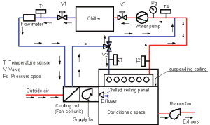 Schematic diagram of tested chilled ceiling panel with