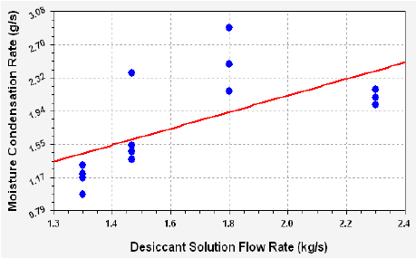 The effect of desiccant solution flow rate on the moisture