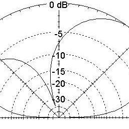 (a)-single dipole antenna [1] and (b)-dual dipole antenna