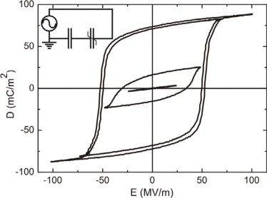 Ferroelectric capacitor. Charge displacement D vs applied