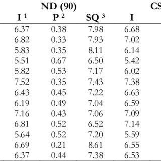 Importance, Performance and SQ scores for quality aspects