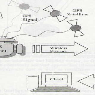 (PDF) GPS Based Low Cost Intelligent Vehicle Tracking